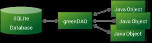 greenDAO-orm-640