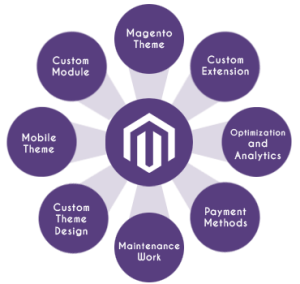 magento-services2